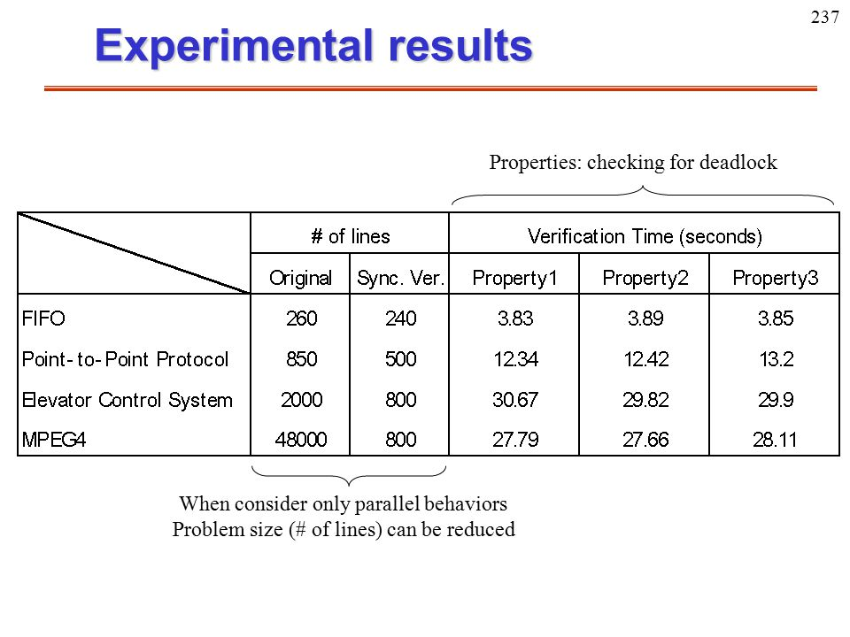 237 Experimental results When consider only parallel behaviors Problem size (# of lines) can be reduced Properties: checking for deadlock