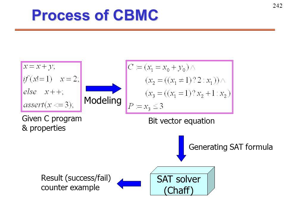 242 Process of CBMC Given C program & properties Modeling Bit vector equation Generating SAT formula SAT solver (Chaff) Result (success/fail) counter