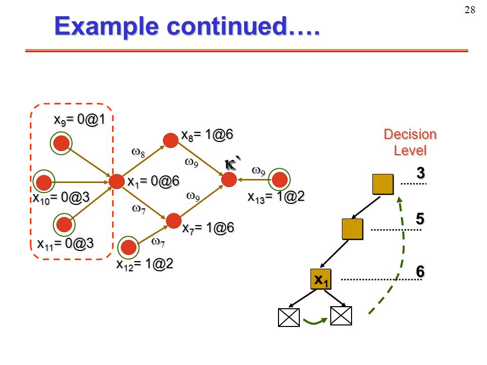 28 Example continued…. x1x1 5 3 6 Decision Level x 7 = 1@6 x 13 = 1@2 x 12 = 1@2 x 8 = 1@6 ```` ```` 9999 9999 9999 7777 77