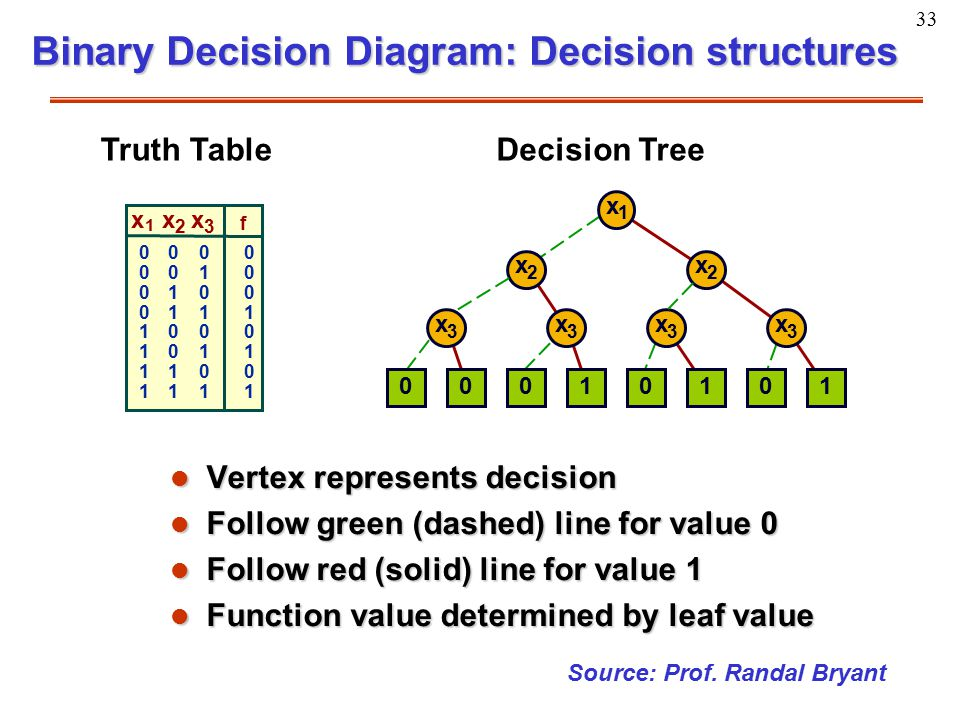 33 Binary Decision Diagram: Decision structures l Vertex represents decision l Follow green (dashed) line for value 0 l Follow red (solid) line for va