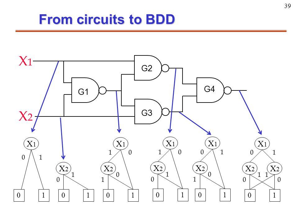39 From circuits to BDD X1X1 X2X2 X2X2 10 11 00 01 X1X1 X2X2 10 1 0 0 1 X1X1 X2X2 10 0 1 1 0 X1X1 X2X2 10 0 0 1 1 X2X2 10 1 0 X1X1 10 10 X1X1 X2X2 G1