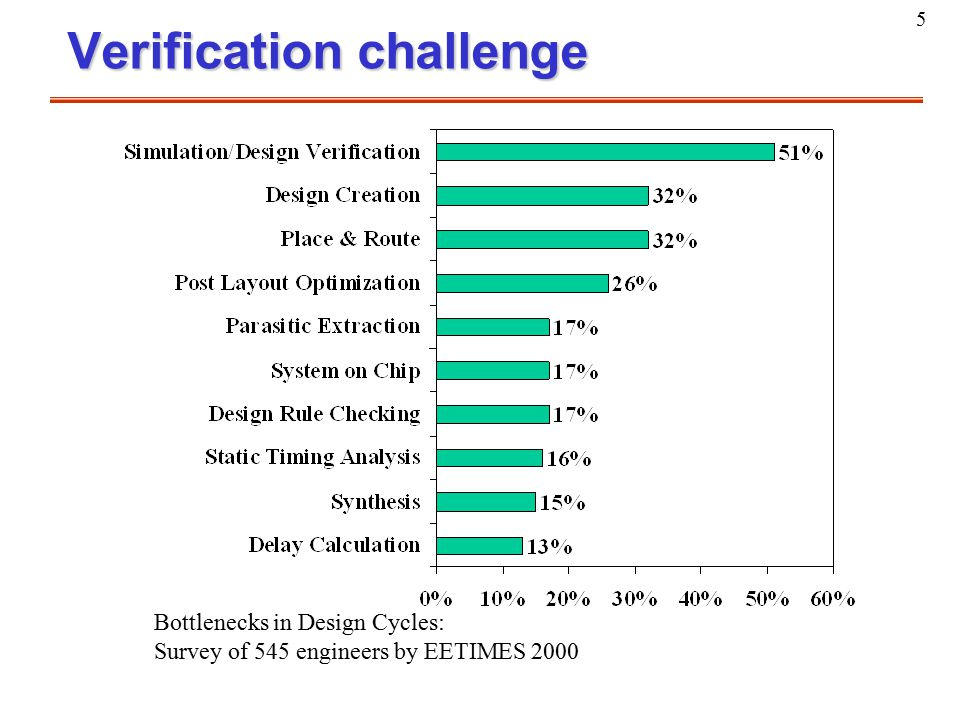 5 Bottlenecks in Design Cycles: Survey of 545 engineers by EETIMES 2000 Verification challenge