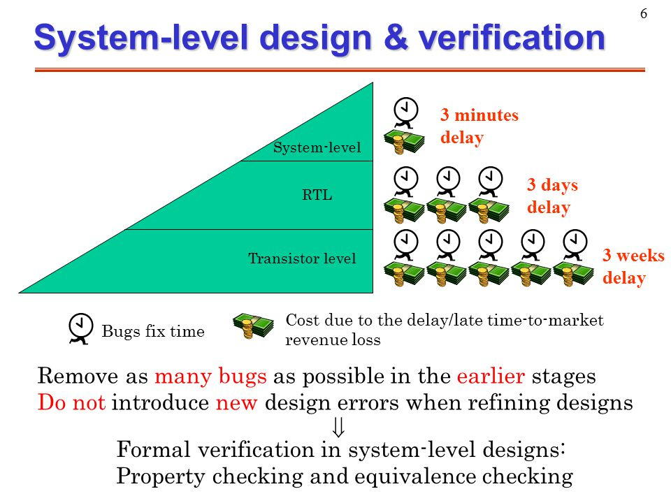 6 System-level design & verification Remove as many bugs as possible in the earlier stages Do not introduce new design errors when refining designs Fo
