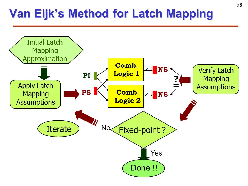 68 Van Eijk's Method for Latch Mapping PI PS Comb. Logic 1 Comb. Logic 2 NS = ? Apply Latch Mapping Assumptions Initial Latch Mapping Approximation Ve