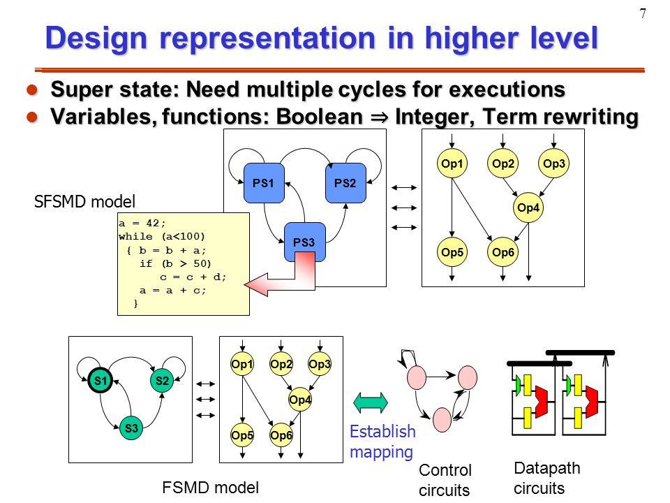 7 Design representation in higher level l Super state: Need multiple cycles for executions l Variables, functions: Boolean ⇒ Integer, Term rewriting O