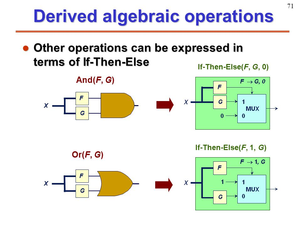 71 Derived algebraic operations l Other operations can be expressed in terms of If-Then-Else X F G X F G And(F, G) Or(F, G) If-Then-Else(F, G, 0) If-T