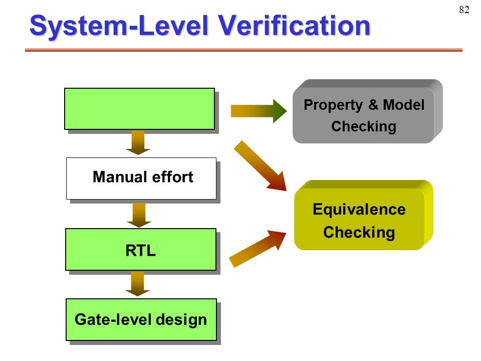 82 System-Level Verification Manual effort RTL Gate-level design Property & Model Checking Equivalence Checking