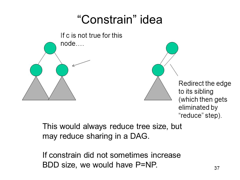 """Constrain"" idea 37 If c is not true for this node…. Redirect the edge to its sibling (which then gets eliminated by ""reduce"" step). This would always"