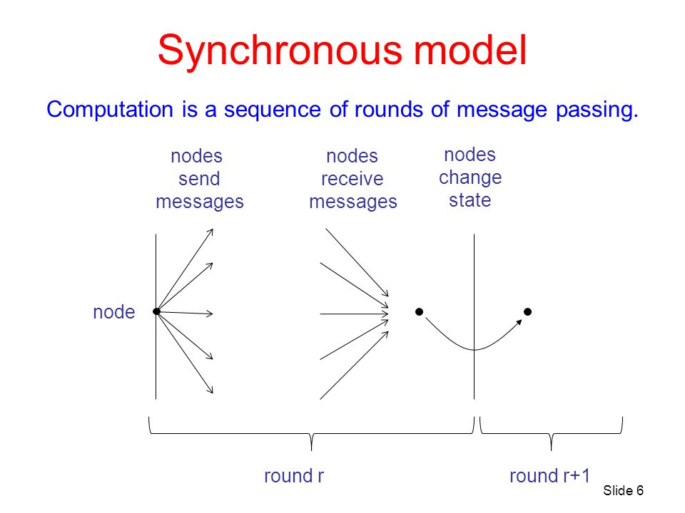 Synchronous model Computation is a sequence of rounds of message passing. nodes send messages nodes receive messages nodes change state round rround r