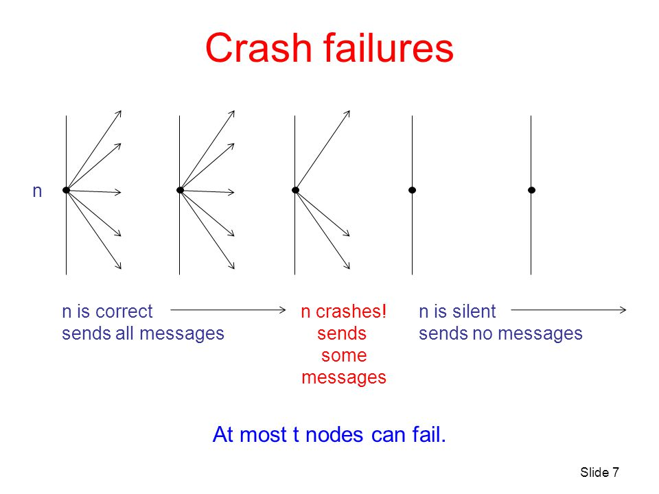 Crash failures At most t nodes can fail. n n is correct sends all messages n is silent sends no messages n crashes! sends some messages Slide 7
