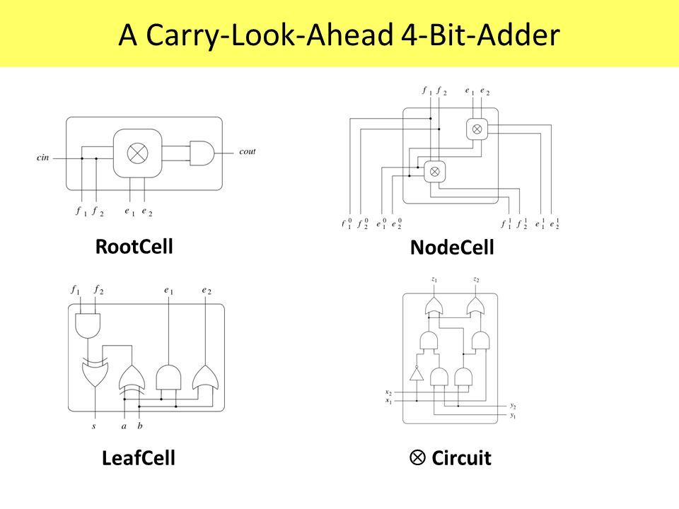 LeafCell NodeCell RootCell  Circuit