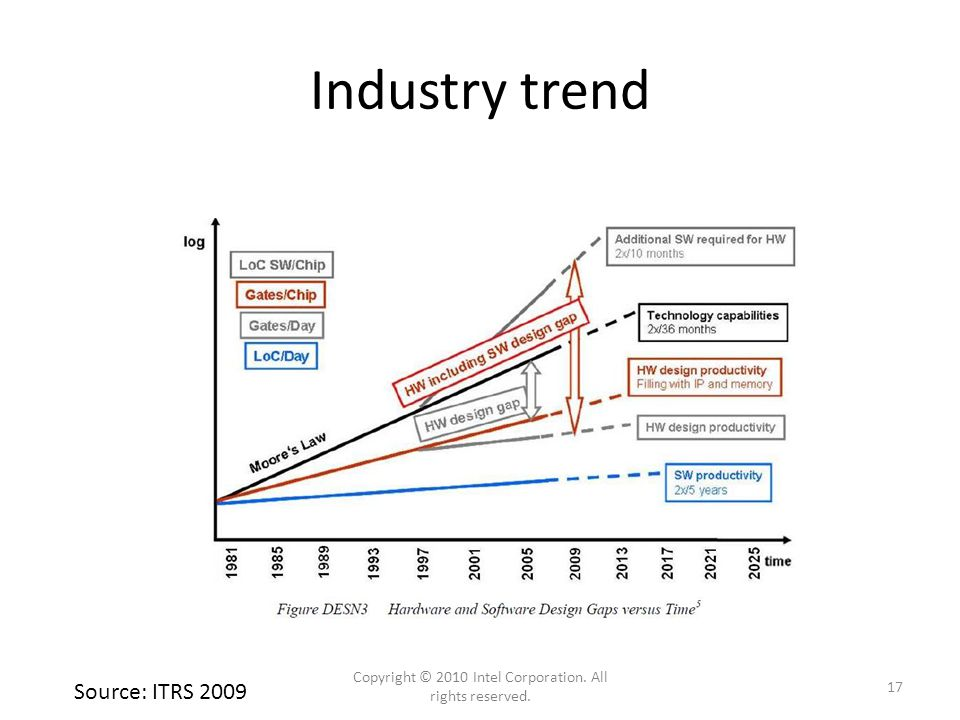 Industry trend Source: ITRS 2009 17 Copyright © 2010 Intel Corporation. All rights reserved.
