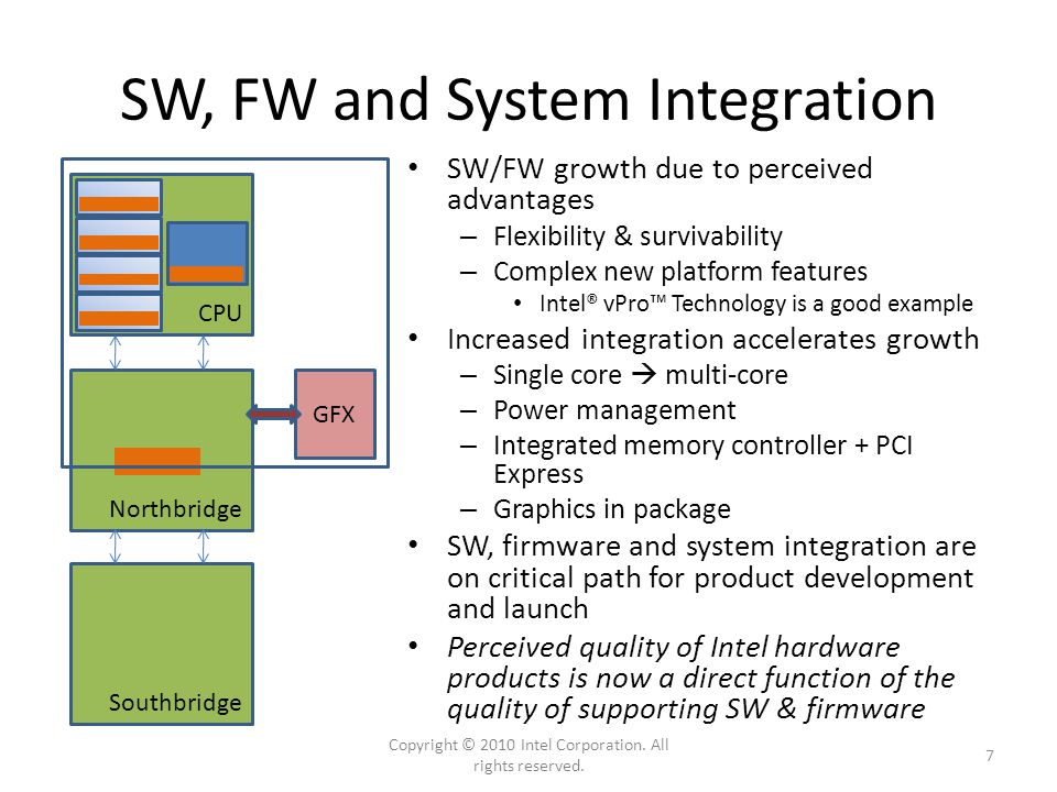SW, FW and System Integration CPU Northbridge Southbridge SW/FW growth due to perceived advantages – Flexibility & survivability – Complex new platfor