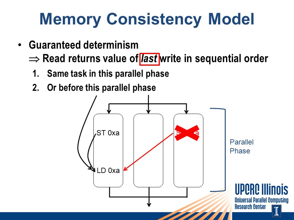 Memory Consistency Model Guaranteed determinism  Read returns value of last write in sequential order 1.Same task in this parallel phase 2.Or before this parallel phase LD 0xa ST 0xa Parallel Phase ST 0xa