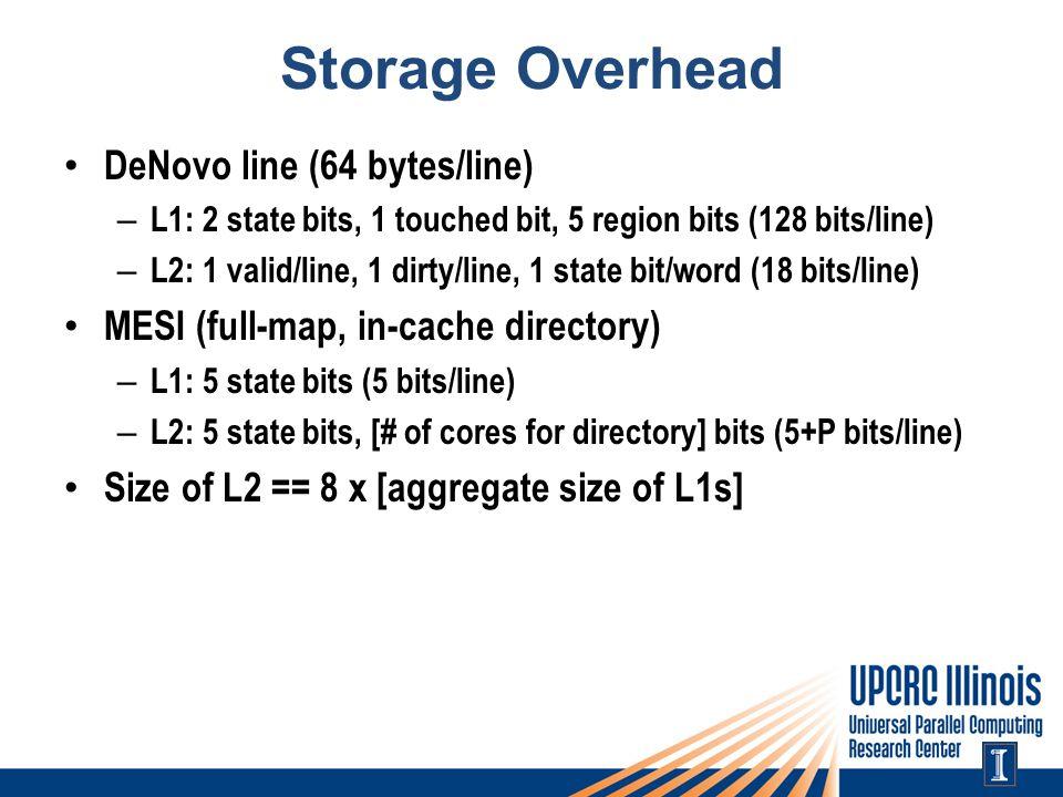 Storage Overhead DeNovo line (64 bytes/line) – L1: 2 state bits, 1 touched bit, 5 region bits (128 bits/line) – L2: 1 valid/line, 1 dirty/line, 1 state bit/word (18 bits/line) MESI (full-map, in-cache directory) – L1: 5 state bits (5 bits/line) – L2: 5 state bits, [# of cores for directory] bits (5+P bits/line) Size of L2 == 8 x [aggregate size of L1s]