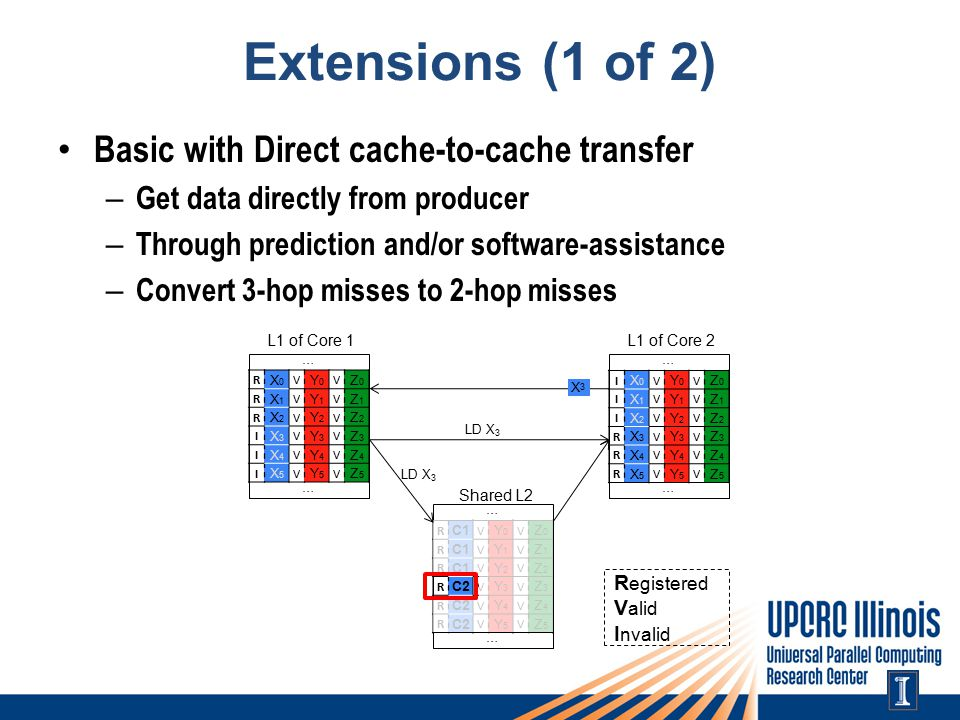 Extensions (1 of 2) Basic with Direct cache-to-cache transfer – Get data directly from producer – Through prediction and/or software-assistance – Convert 3-hop misses to 2-hop misses L1 of Core 1 … … R X0X0 V Y0Y0 V Z0Z0 R X1X1 V Y1Y1 V Z1Z1 R X2X2 V Y2Y2 V Z2Z2 I X3X3 V Y3Y3 V Z3Z3 I X4X4 V Y4Y4 V Z4Z4 I X5X5 V Y5Y5 V Z5Z5 X3X3 L1 of Core 2 … … I X0X0 V Y0Y0 V Z0Z0 I X1X1 V Y1Y1 V Z1Z1 I X2X2 V Y2Y2 V Z2Z2 R X3X3 V Y3Y3 V Z3Z3 R X4X4 V Y4Y4 V Z4Z4 R X5X5 V Y5Y5 V Z5Z5 Shared L2 … … R C1 V Y0Y0 V Z0Z0 R V Y1Y1 V Z1Z1 R V Y2Y2 V Z2Z2 R C2 V Y3Y3 V Z3Z3 R V Y4Y4 V Z4Z4 R V Y5Y5 V Z5Z5 R egistered V alid I nvalid LD X 3