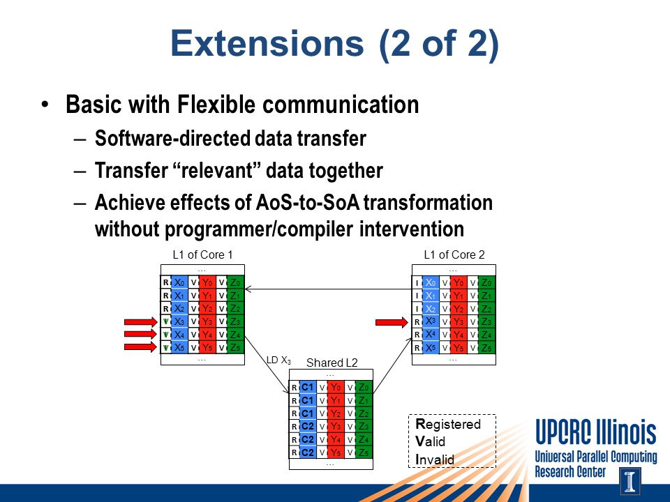 Extensions (2 of 2) Basic with Flexible communication – Software-directed data transfer – Transfer relevant data together – Achieve effects of AoS-to-SoA transformation without programmer/compiler intervention L1 of Core 1 … … R X0X0 V Y0Y0 V Z0Z0 R X1X1 V Y1Y1 V Z1Z1 R X2X2 V Y2Y2 V Z2Z2 I X3X3 V Y3Y3 V Z3Z3 I X4X4 V Y4Y4 V Z4Z4 I X5X5 V Y5Y5 V Z5Z5 L1 of Core 2 … … I X0X0 V Y0Y0 V Z0Z0 I X1X1 V Y1Y1 V Z1Z1 I X2X2 V Y2Y2 V Z2Z2 R X3X3 V Y3Y3 V Z3Z3 R X4X4 V Y4Y4 V Z4Z4 R X5X5 V Y5Y5 V Z5Z5 Shared L2 … … R C1 V Y0Y0 V Z0Z0 R V Y1Y1 V Z1Z1 R V Y2Y2 V Z2Z2 R C2 V Y3Y3 V Z3Z3 R V Y4Y4 V Z4Z4 R V Y5Y5 V Z5Z5 R egistered V alid I nvalid X3X3 X4X4 X5X5 LD X 3 R X0X0 V Y0Y0 V Z0Z0 R X1X1 V Y1Y1 V Z1Z1 R X2X2 V Y2Y2 V Z2Z2 V X3X3 V Y3Y3 V Z3Z3 V X4X4 V Y4Y4 V Z4Z4 V X5X5 V Y5Y5 V Z5Z5