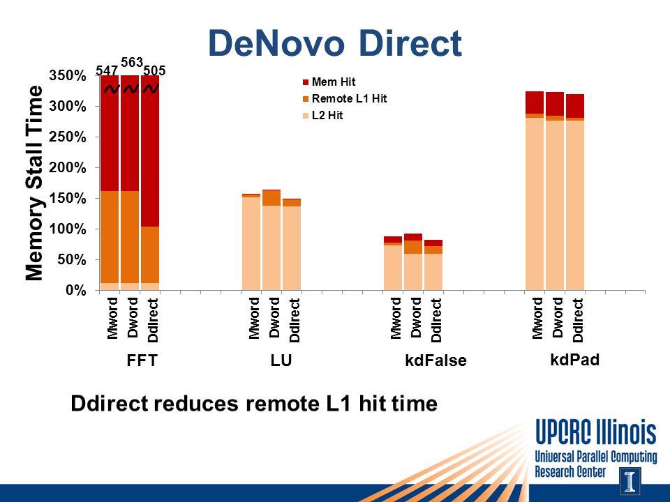 DeNovo Direct Ddirect reduces remote L1 hit time 563 547505 FFTLUkdFalse kdPad