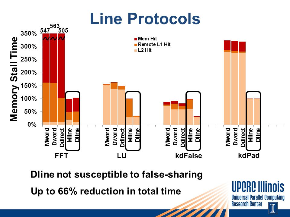 Line Protocols 563 547505 Dline not susceptible to false-sharing Up to 66% reduction in total time FFTLUkdFalse kdPad