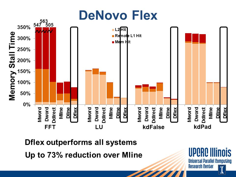 DeNovo Flex 563 547505 Dflex outperforms all systems Up to 73% reduction over Mline FFTLUkdFalse kdPad
