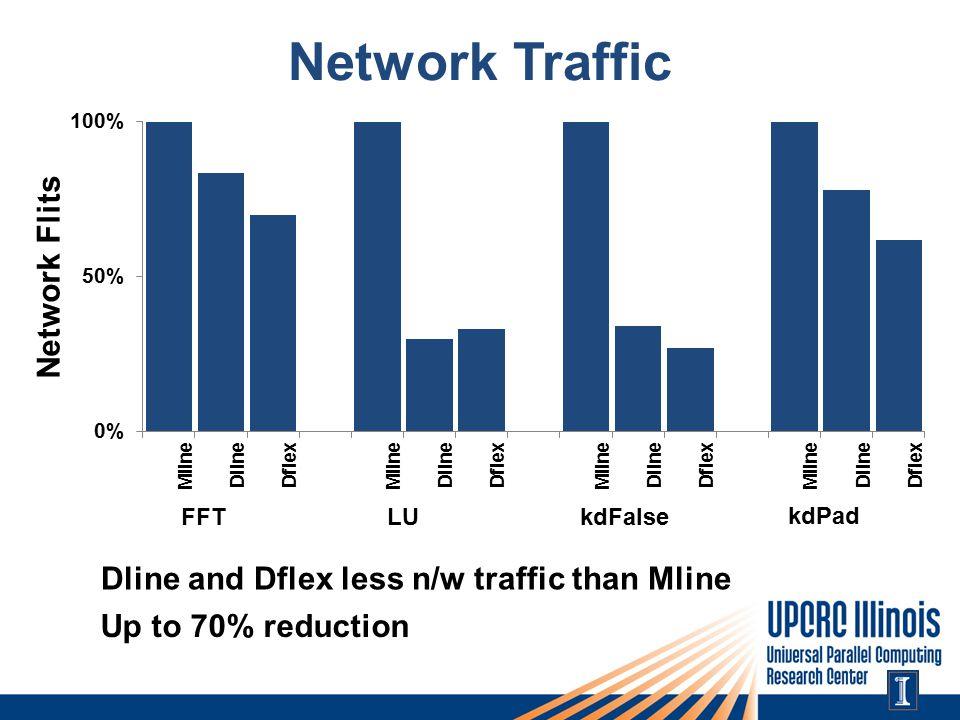 Network Traffic Dline and Dflex less n/w traffic than Mline Up to 70% reduction FFTLUkdFalse kdPad