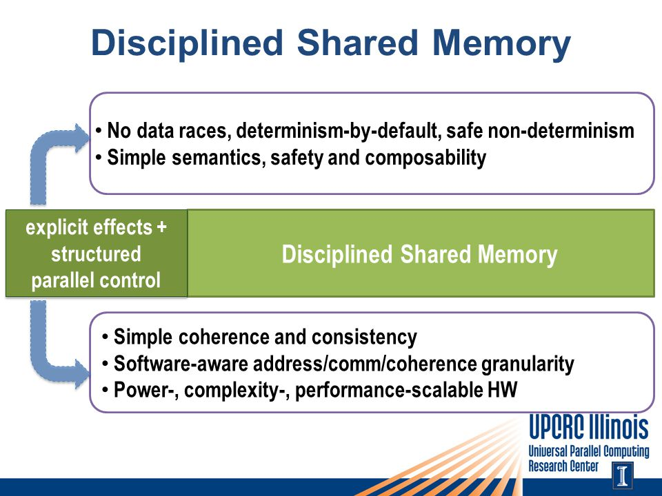 No data races, determinism-by-default, safe non-determinism Simple semantics, safety and composability Simple coherence and consistency Software-aware address/comm/coherence granularity Power-, complexity-, performance-scalable HW explicit effects + structured parallel control explicit effects + structured parallel control