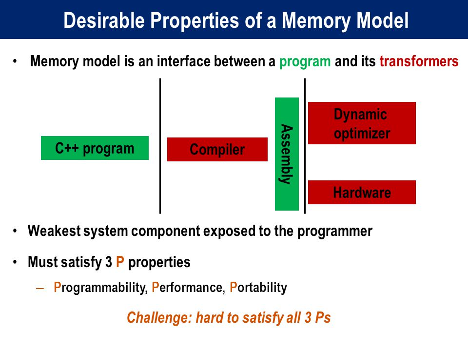 Desirable Properties of a Memory Model Memory model is an interface between a program and its transformers C++ program Compiler Dynamic optimizer Hardware Weakest system component exposed to the programmer Must satisfy 3 P properties – Programmability, Performance, Portability Challenge: hard to satisfy all 3 Ps Assembly