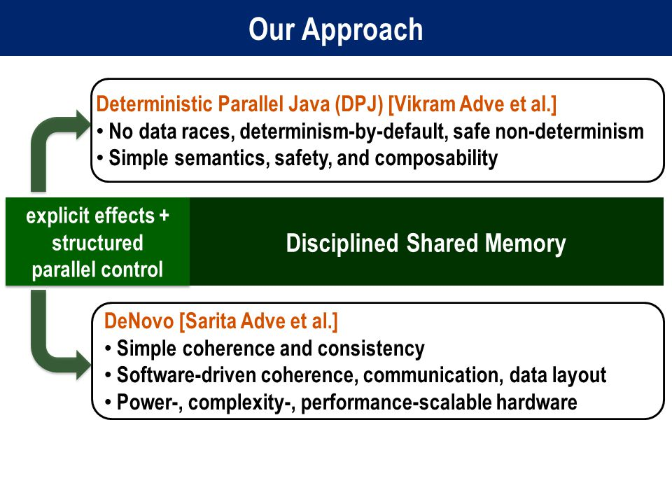 Our Approach Disciplined Shared Memory Deterministic Parallel Java (DPJ) [Vikram Adve et al.] No data races, determinism-by-default, safe non-determinism Simple semantics, safety, and composability DeNovo [Sarita Adve et al.] Simple coherence and consistency Software-driven coherence, communication, data layout Power-, complexity-, performance-scalable hardware explicit effects + structured parallel control explicit effects + structured parallel control