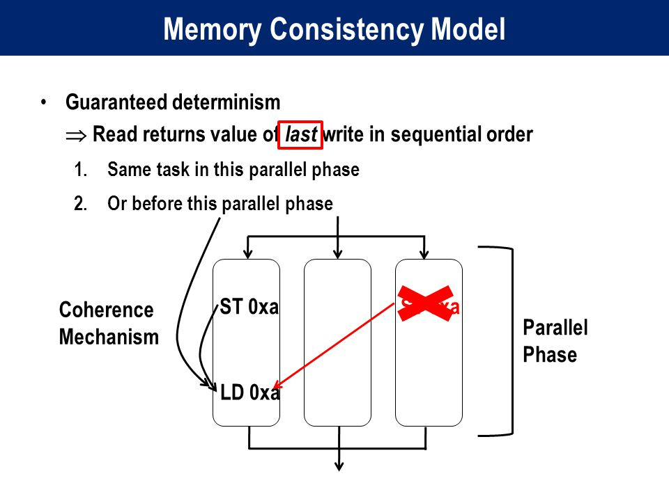 Memory Consistency Model Guaranteed determinism  Read returns value of last write in sequential order 1.Same task in this parallel phase 2.Or before this parallel phase LD 0xa ST 0xa Parallel Phase ST 0xa Coherence Mechanism