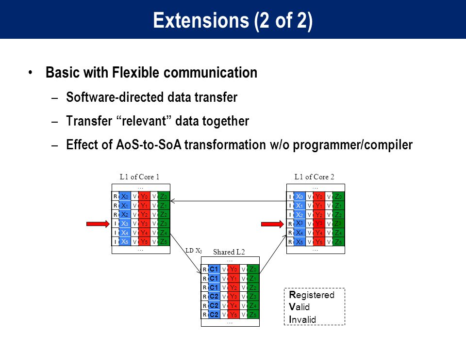 Extensions (2 of 2) Basic with Flexible communication – Software-directed data transfer – Transfer relevant data together – Effect of AoS-to-SoA transformation w/o programmer/compiler L1 of Core 1 … … R X0X0 V Y0Y0 V Z0Z0 R X1X1 V Y1Y1 V Z1Z1 R X2X2 V Y2Y2 V Z2Z2 I X3X3 V Y3Y3 V Z3Z3 I X4X4 V Y4Y4 V Z4Z4 I X5X5 V Y5Y5 V Z5Z5 L1 of Core 2 … … I X0X0 V Y0Y0 V Z0Z0 I X1X1 V Y1Y1 V Z1Z1 I X2X2 V Y2Y2 V Z2Z2 R X3X3 V Y3Y3 V Z3Z3 R X4X4 V Y4Y4 V Z4Z4 R X5X5 V Y5Y5 V Z5Z5 Shared L2 … … R C1 V Y0Y0 V Z0Z0 R V Y1Y1 V Z1Z1 R V Y2Y2 V Z2Z2 R C2 V Y3Y3 V Z3Z3 R V Y4Y4 V Z4Z4 R V Y5Y5 V Z5Z5 R egistered V alid I nvalid X3X3 LD X 3 Y3Y3 Z3Z3