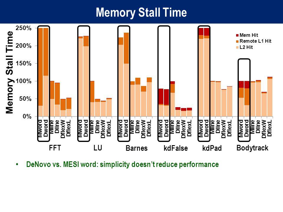 Memory Stall Time FFTLU kdFalsekdPadBarnes Bodytrack DeNovo vs.