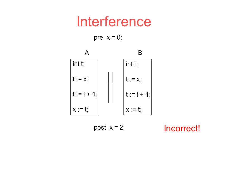 Interference int t; t := x; t := t + 1; x := t; Incorrect! pre x = 0; post x = 2; int t; t := x; t := t + 1; x := t; AB