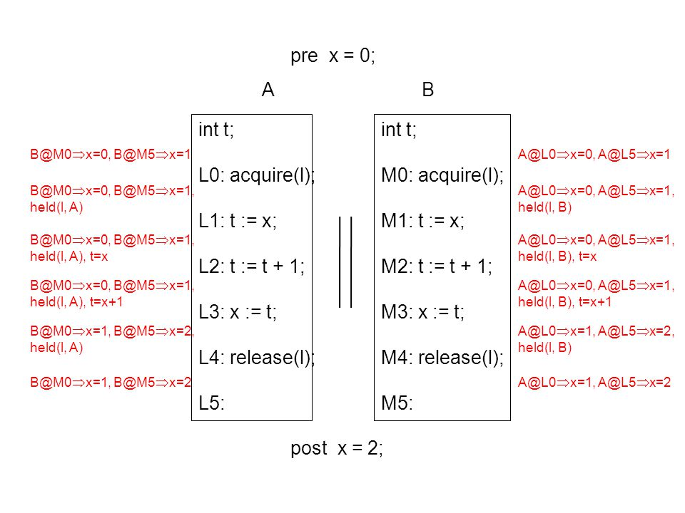 int t; L0: acquire(l); L1: t := x; L2: t := t + 1; L3: x := t; L4: release(l); L5: pre x = 0; post x = 2; int t; M0: acquire(l); M1: t := x; M2: t :=
