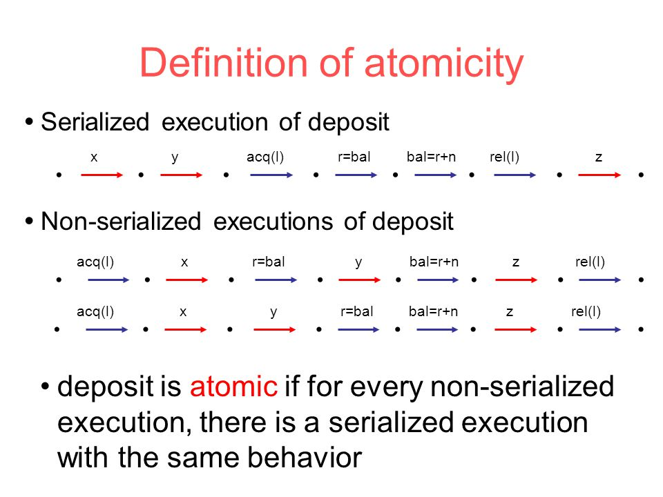 Definition of atomicity deposit is atomic if for every non-serialized execution, there is a serialized execution with the same behavior         acq(l)r=balbal=r+nrel(l)xyz  Serialized execution of deposit         acq(l)r=balbal=r+nrel(l)xyz         acq(l)r=balbal=r+nrel(l)xyz  Non-serialized executions of deposit