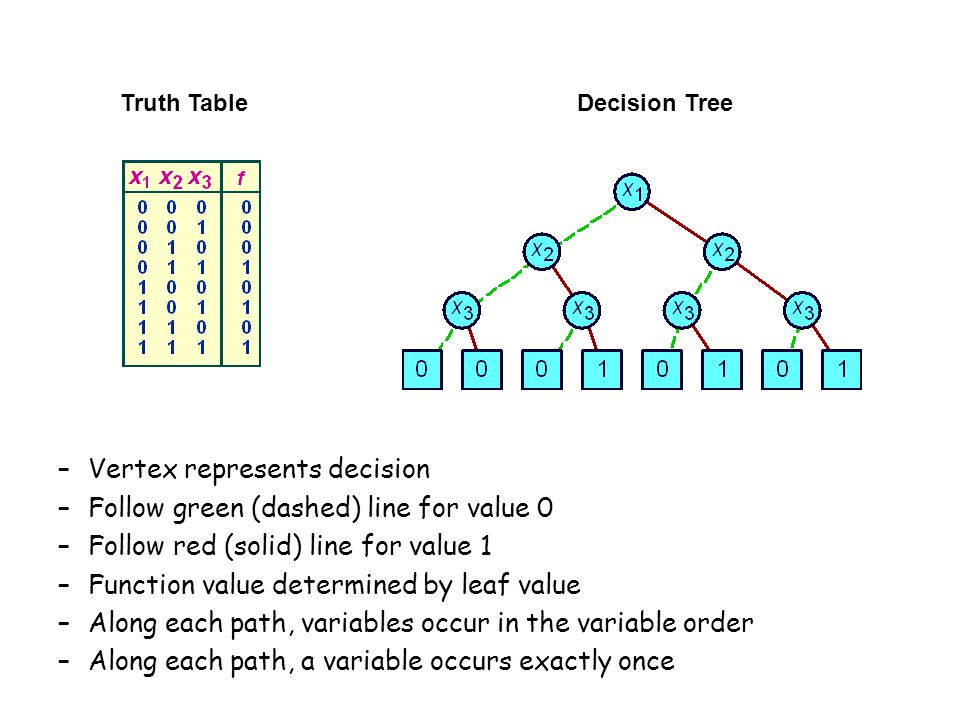 Truth TableDecision Tree –Vertex represents decision –Follow green (dashed) line for value 0 –Follow red (solid) line for value 1 –Function value determined by leaf value –Along each path, variables occur in the variable order –Along each path, a variable occurs exactly once
