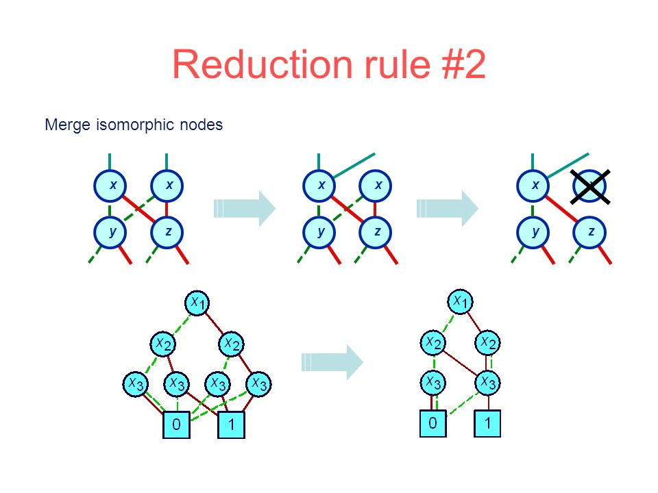 y x z x Merge isomorphic nodes y x z x y x z x Reduction rule #2
