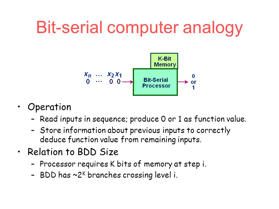 Bit-serial computer analogy Operation –Read inputs in sequence; produce 0 or 1 as function value.