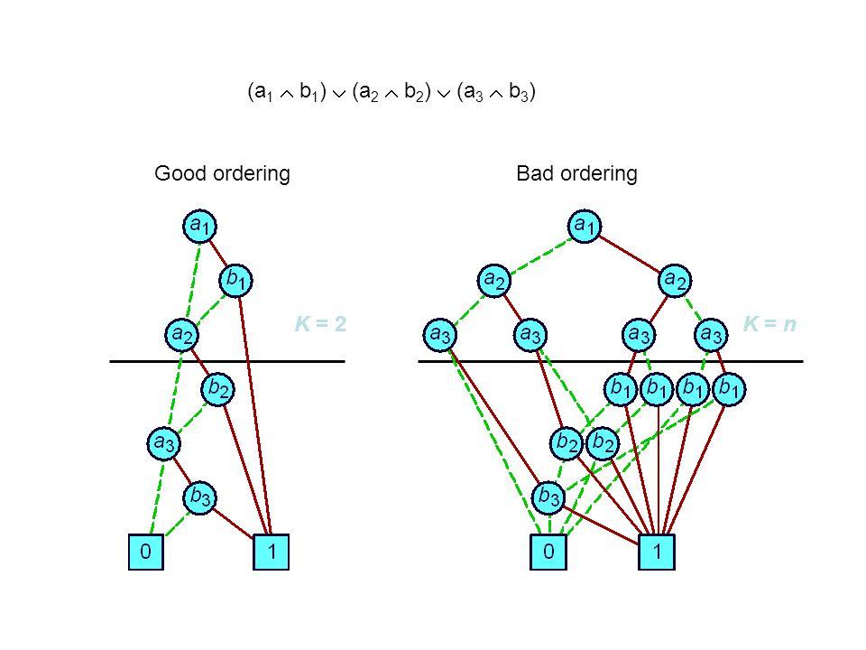 K = 2K = n (a 1  b 1 )  (a 2  b 2 )  (a 3  b 3 ) Good orderingBad ordering