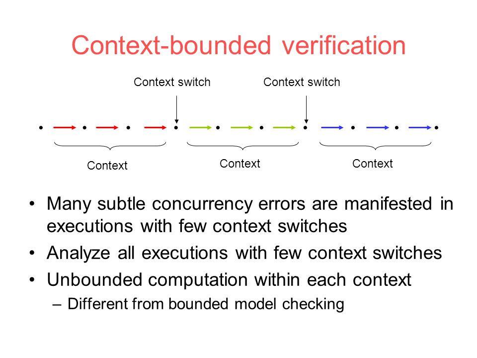 Context-bounded verification           Context Context switch Many subtle concurrency errors are manifested in executions with few context switches Analyze all executions with few context switches Unbounded computation within each context –Different from bounded model checking