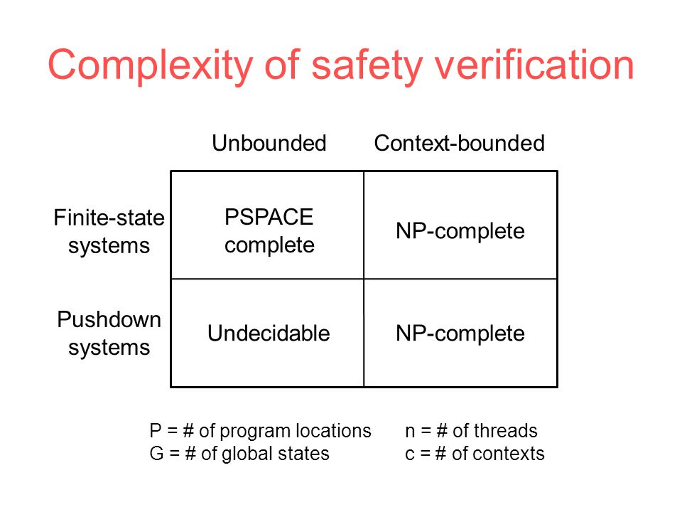 Complexity of safety verification UnboundedContext-bounded Finite-state systems Pushdown systems PSPACE complete NP-complete UndecidableNP-complete P = # of program locations G = # of global states n = # of threads c = # of contexts