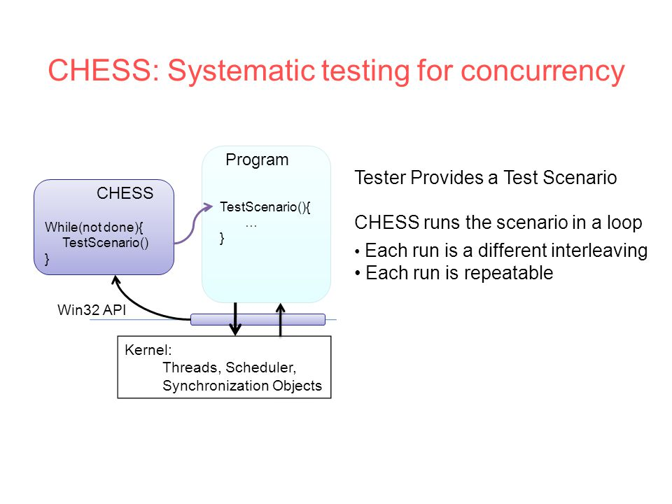 CHESS: Systematic testing for concurrency Kernel: Threads, Scheduler, Synchronization Objects While(not done){ TestScenario() } TestScenario(){ … } Program CHESS Win32 API Tester Provides a Test Scenario CHESS runs the scenario in a loop Each run is a different interleaving Each run is repeatable