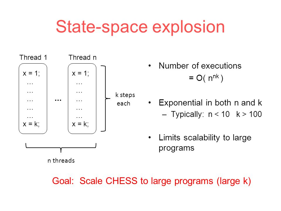 x = 1; … x = k; State-space explosion x = 1; … x = k; … n threads k steps each Number of executions = O( n nk ) Exponential in both n and k –Typically: n 100 Limits scalability to large programs Goal: Scale CHESS to large programs (large k) Thread 1Thread n