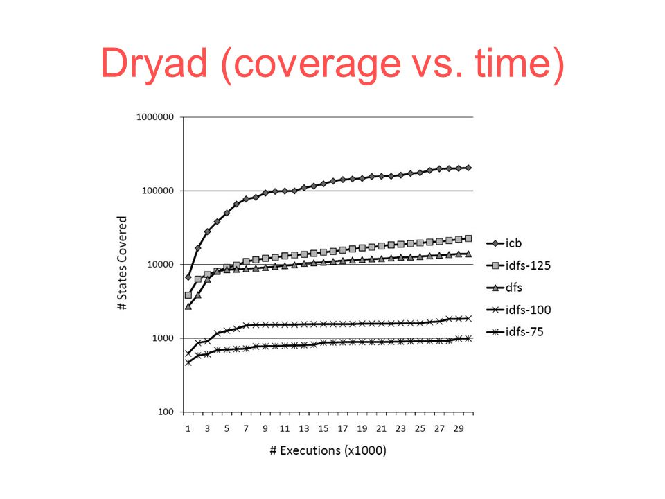 Dryad (coverage vs. time)