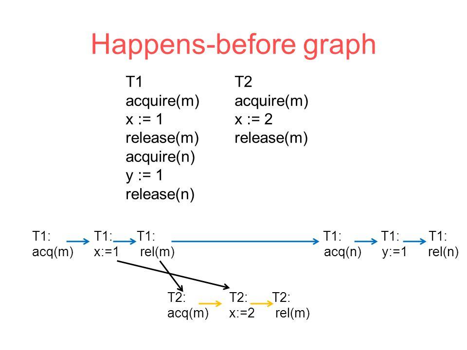 Happens-before graph T1 acquire(m) x := 1 release(m) acquire(n) y := 1 release(n) T2 acquire(m) x := 2 release(m) T1: T1: T1: acq(m) x:=1 rel(m) acq(n