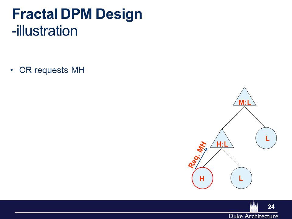 24 Fractal DPM Design -illustration CR requests MH H L L M:L H:L Req. MH