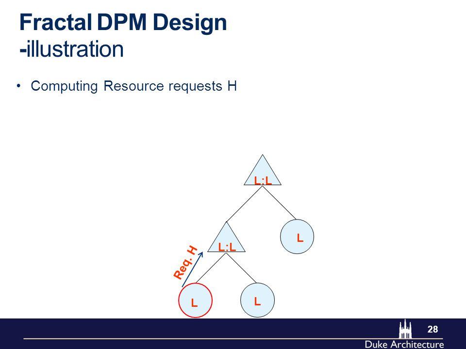 28 Computing Resource requests H Fractal DPM Design -illustration L L L L:L Req. H