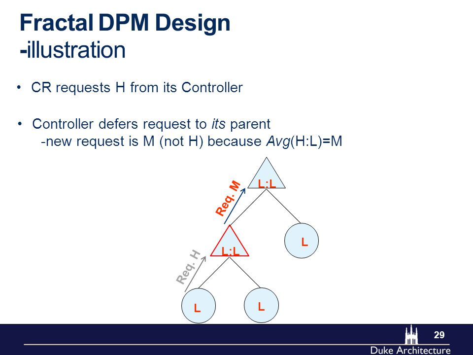 29 Controller defers request to its parent -new request is M (not H) because Avg(H:L)=M CR requests H from its Controller Fractal DPM Design -illustration L L L L:L Req.