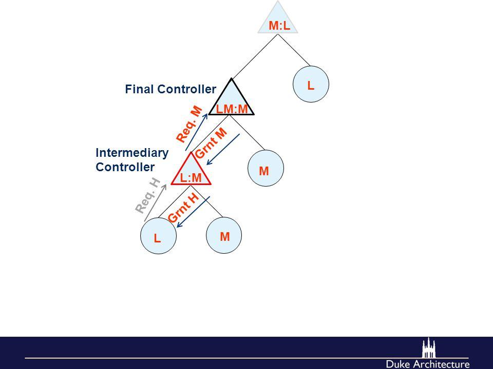 L M M LM:M L:M Req. M Req. H L M:L Grnt M Grnt H Final Controller Intermediary Controller