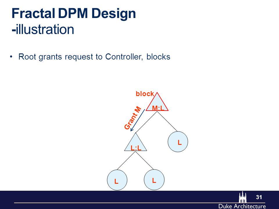 31 Fractal DPM Design -illustration Root grants request to Controller, blocks L L L M:L L:L Grant M block