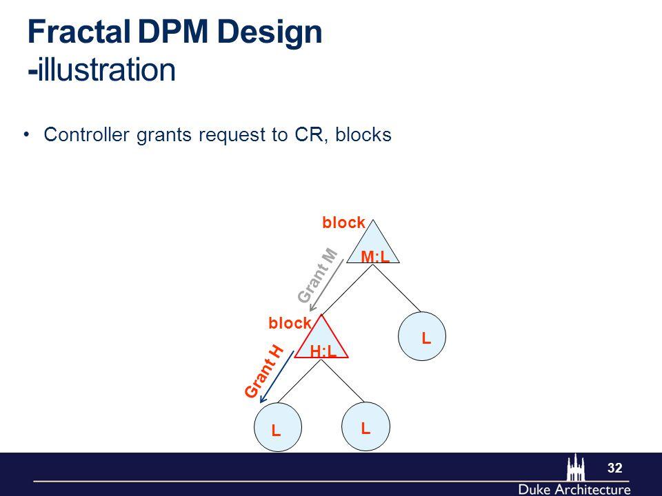 32 Controller grants request to CR, blocks Fractal DPM Design -illustration L L L M:L H:L Grant H block Grant M block